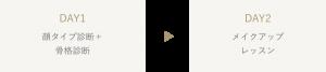 トータルプロデュース(オンライン)レッスンの流れ